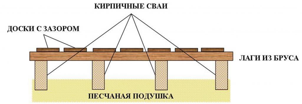 Как правильно сделать деревянные полы в бане