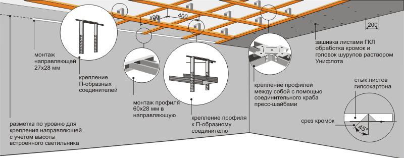 Устройство подвесного потолка из гипсокартона