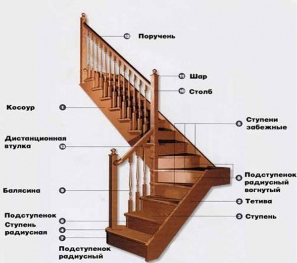 Подробный чертеж с изображением всех основных элементов лестницы - самый важный начальный этап производства