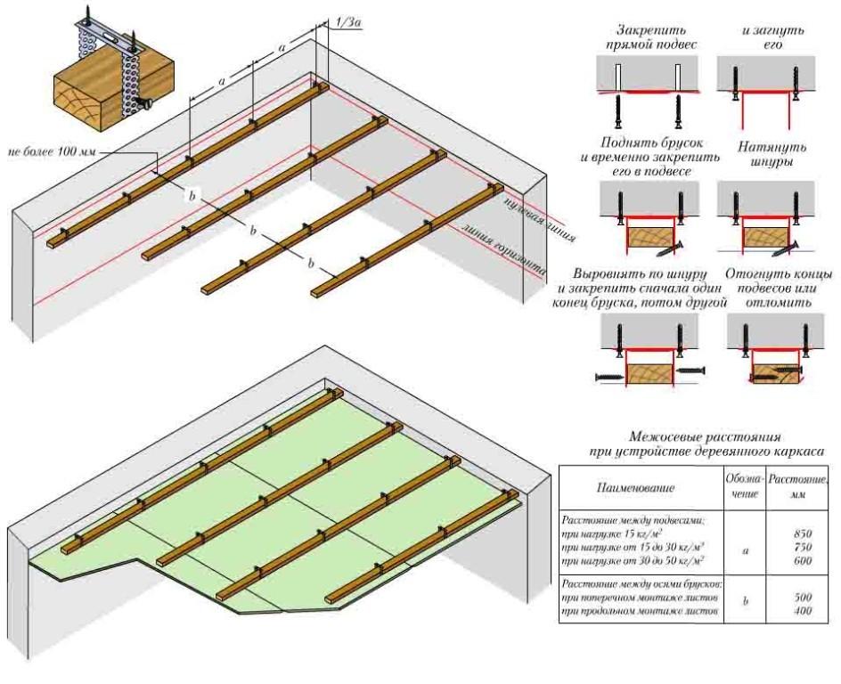 Схема монтажа гипсокартона на деревянный каркас подвесного потолка