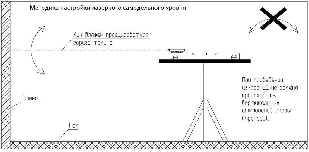 Методика настройки самодельного лазерного уровня