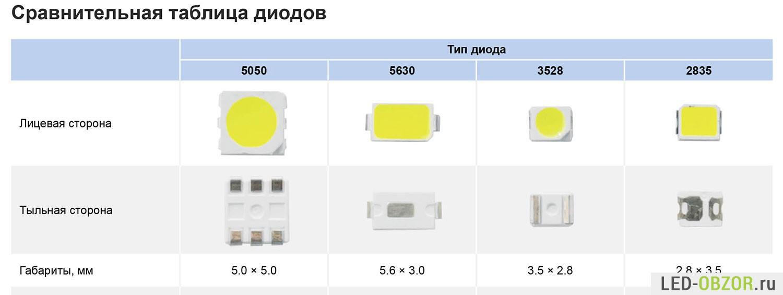 Визуальные отличия диодов по габаритам