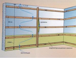 Фото: структура обрешетки