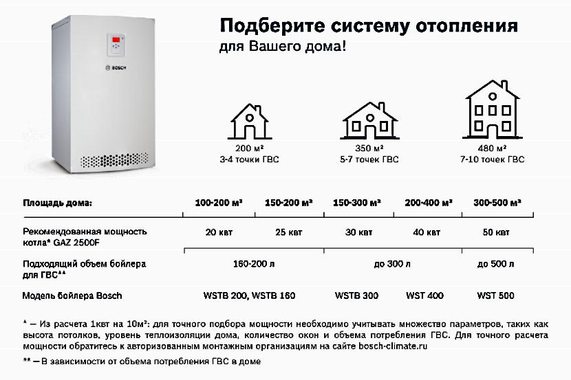 рассчитать мощность газового котла для частного дома