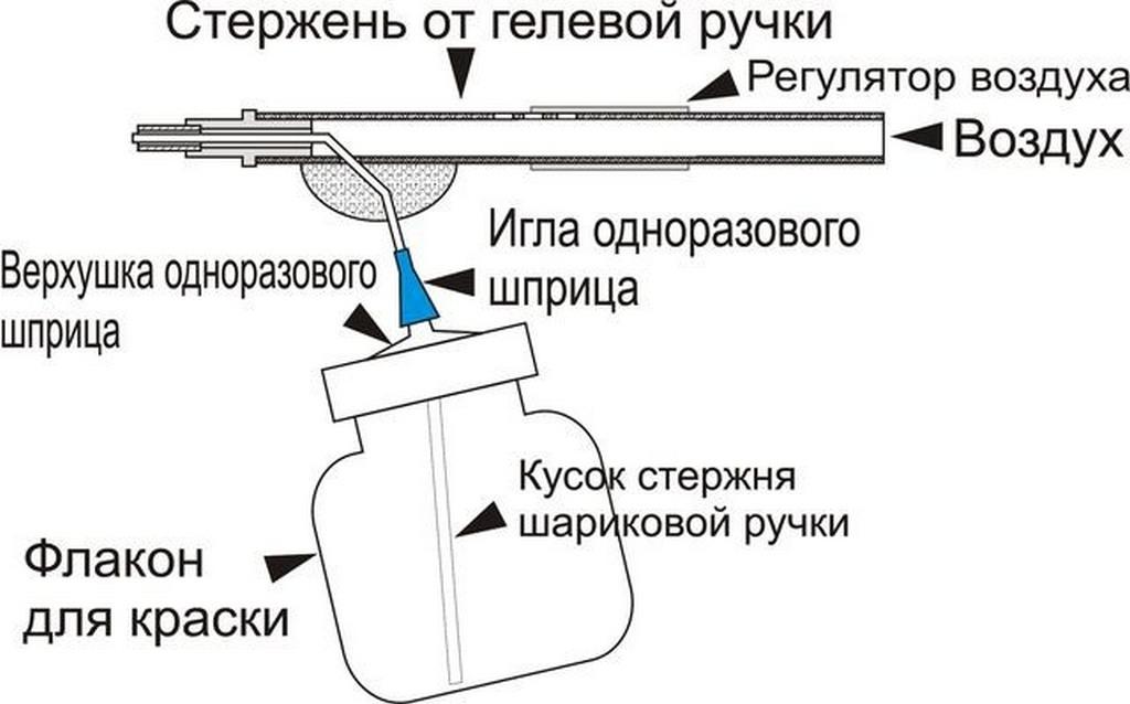 Интересный вариант - самодельный краскопульт из гелевой ручки