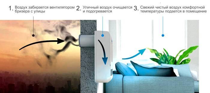 Приточная вентиляция обеспечит квартиру очищенным воздухом