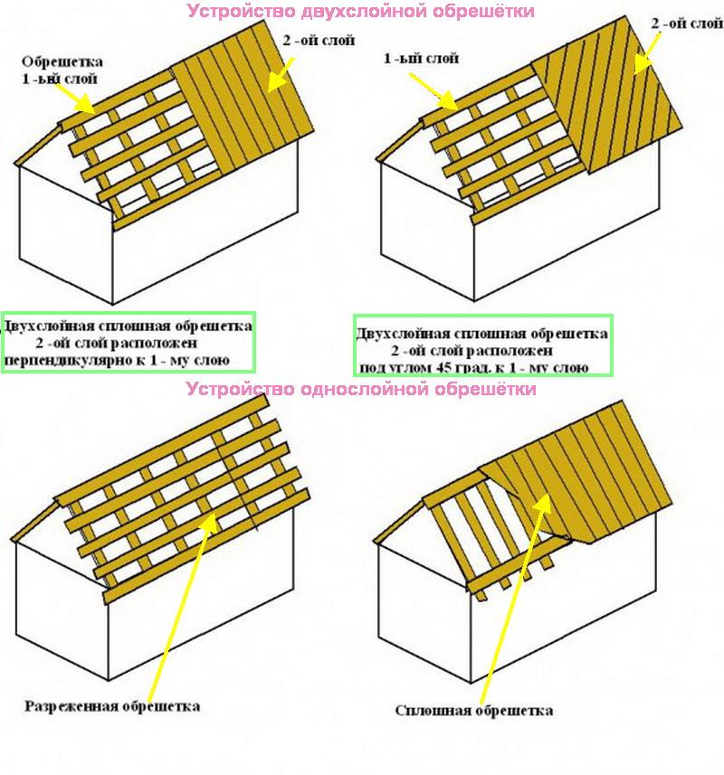 Из разнообразия обрешёток под профнастил в индивидуальном строительстве чаще всего используют однослойную разреженную конструкцию