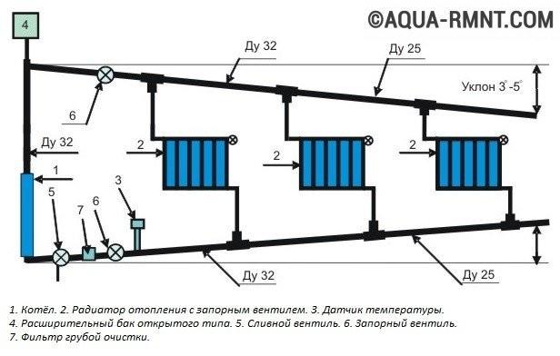 Стравливание воздуха из отопительной системы