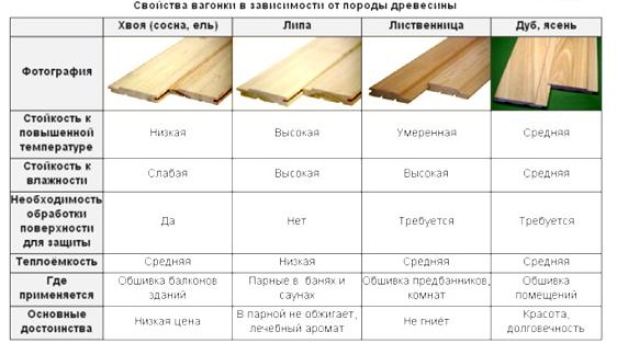 Таблица: 6 видов пород