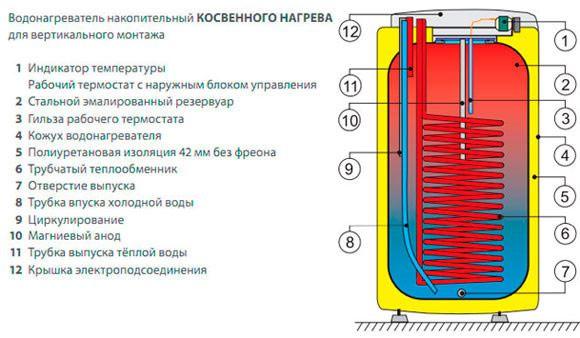 Конструкция бака косвенного нагрева