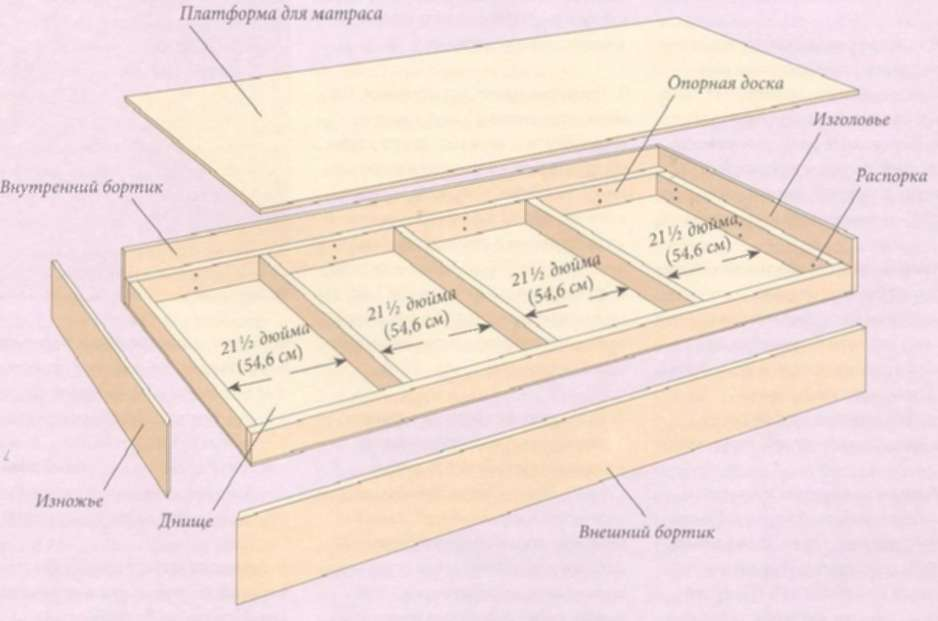 Типичный каркас кровати из фанеры