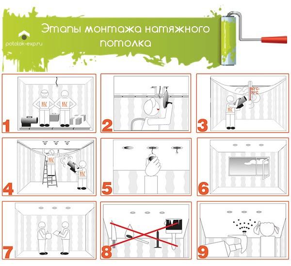 Этапы монтажа натяжного потолка