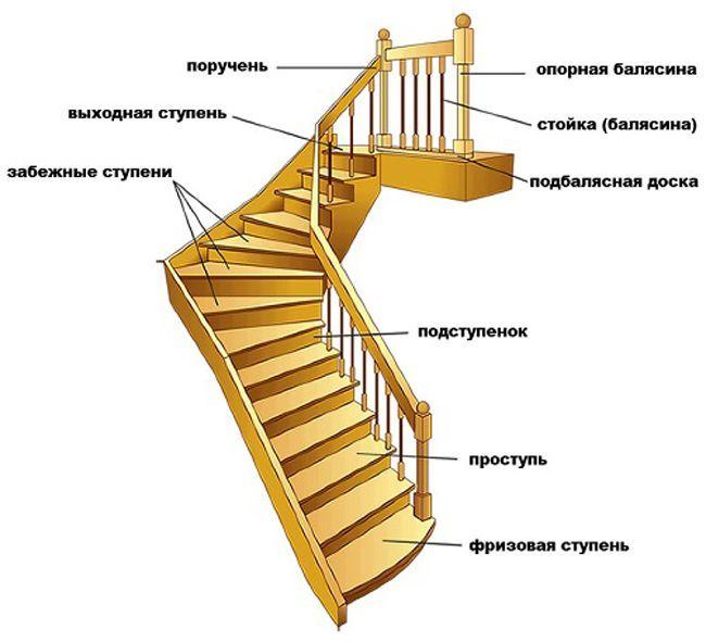 Составные элементы лестницы