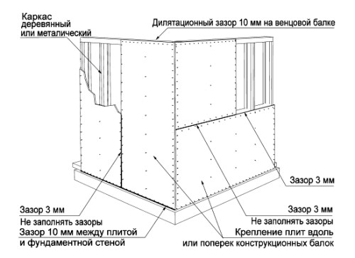 Приемы монтажа плит осб на стены