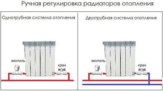 Схема ручной регулировки радиатора