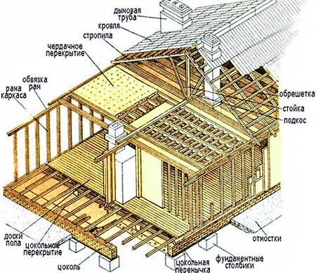 схема-разрез-каркасного-дома