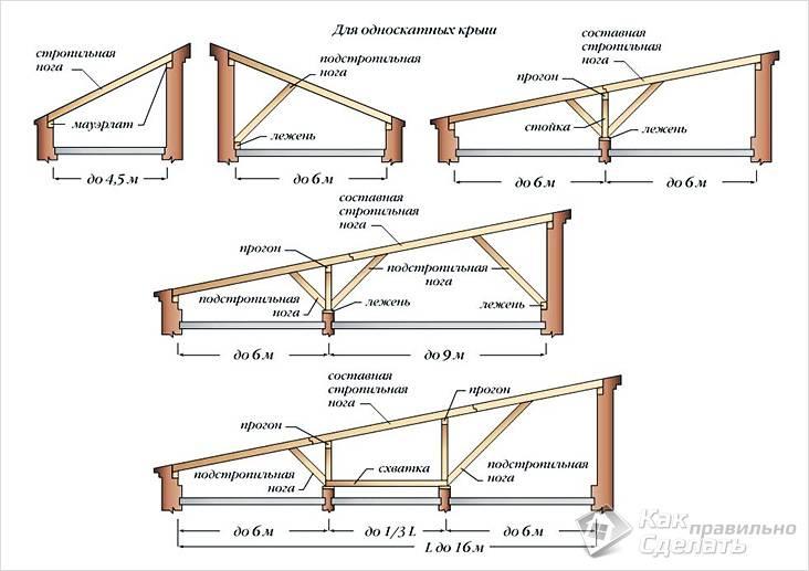 Конструкция крыши гаража
