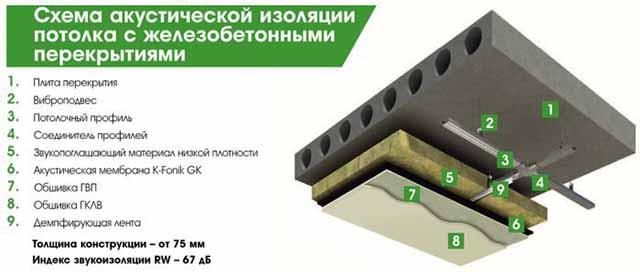 Пирог шумовой защиты перекрытия
