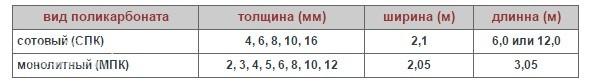 Таблица размеров навесов