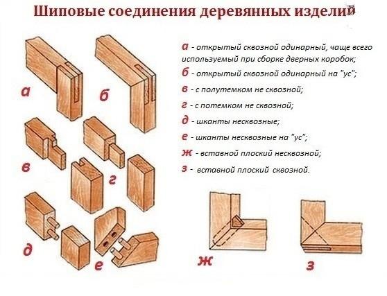 шиповые соединения дверной коробки