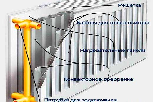 Устройство стальных радиаторов