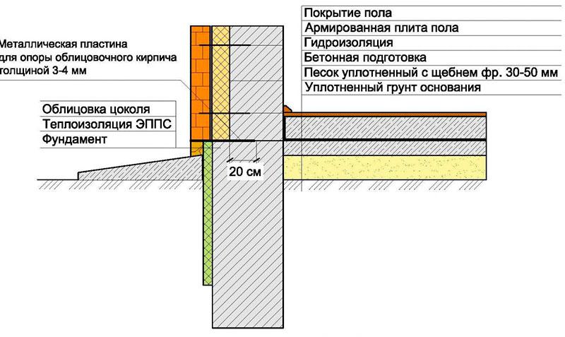 Околофундаментная конструкция