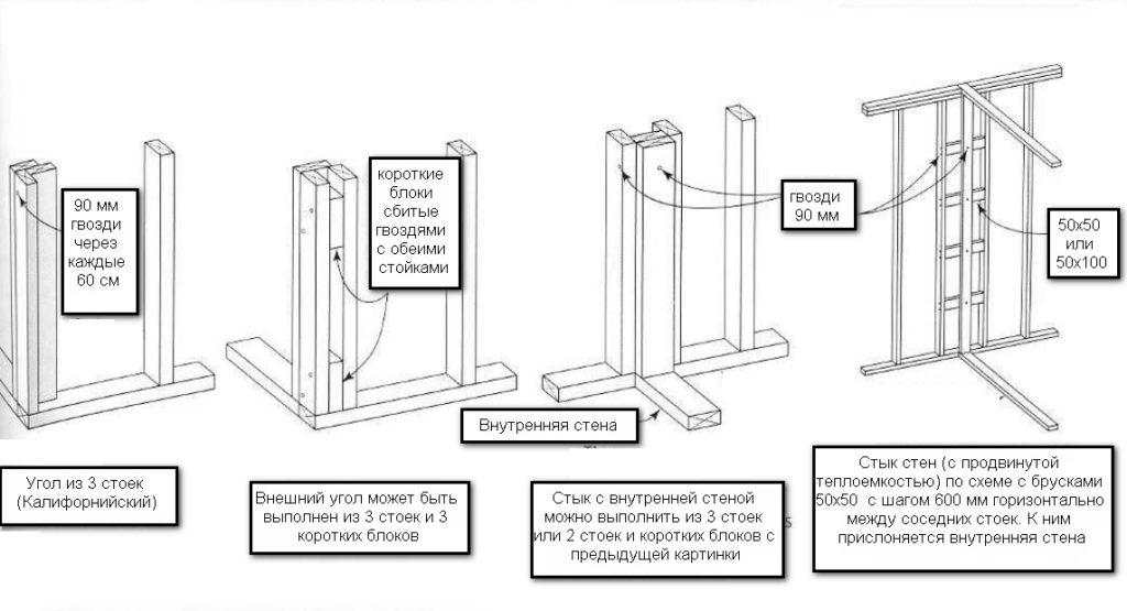 Схема устройства углов каркаса