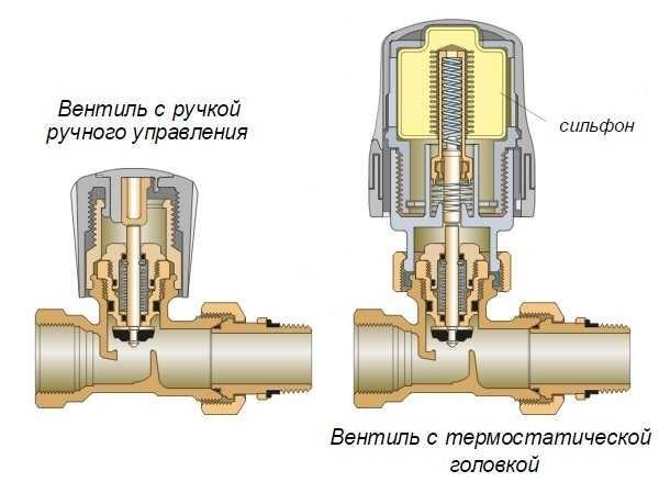 Устройство терморегулятора батарей отопления