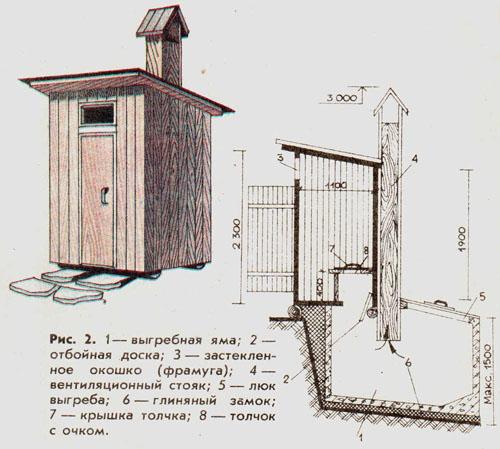 Порядок строительства и обустройства туалета