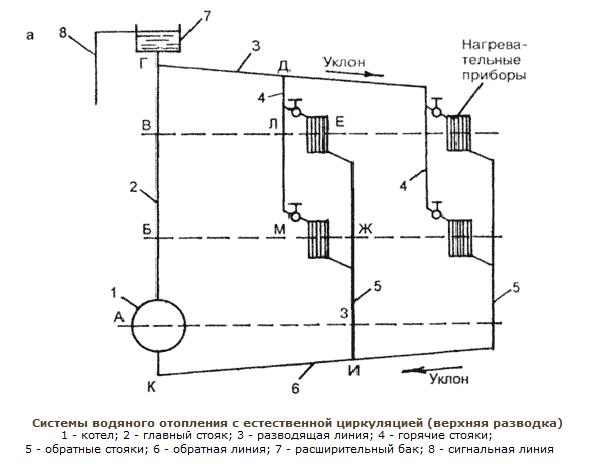 проект газового отопления частного дома