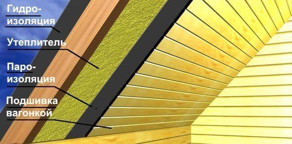 Теплоизоляционный слой потолка