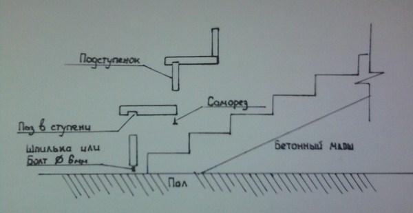 Схема монтажа ступеней и подступенков